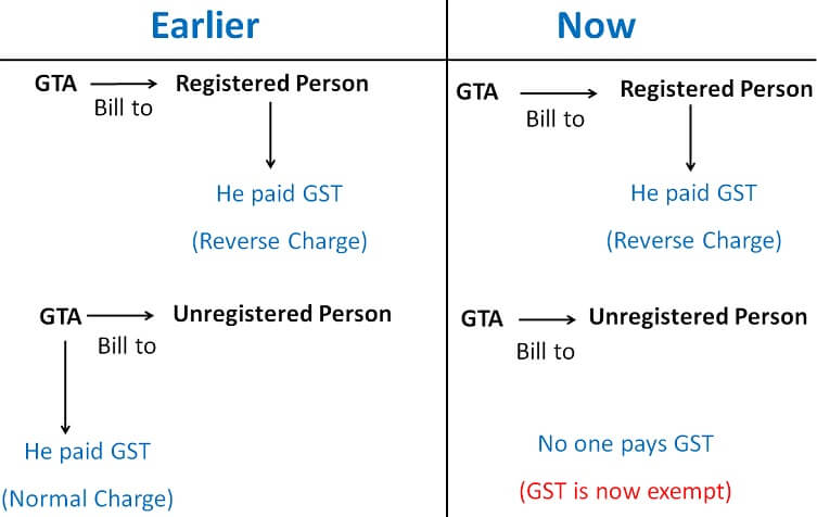 GTA Registered Person.jpg