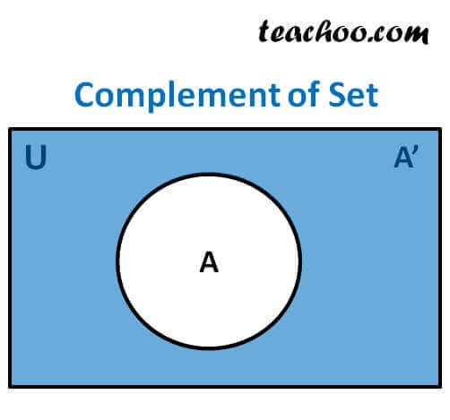 Finding Complement Of A Set A B With Examples Properties