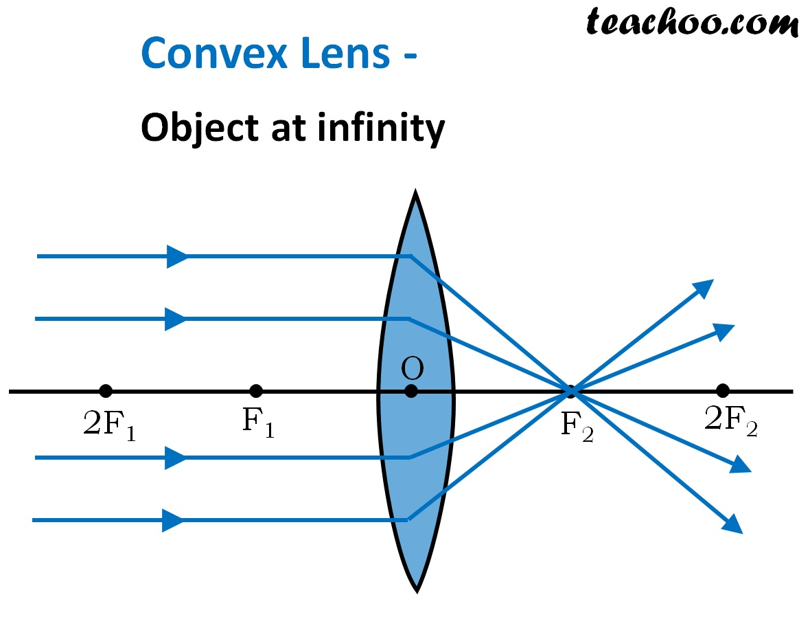 Convex Lens - Ray Diagram  Image Formation  Table