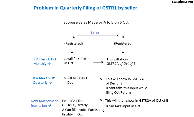 problem in quarterly filing of GSTR1.png