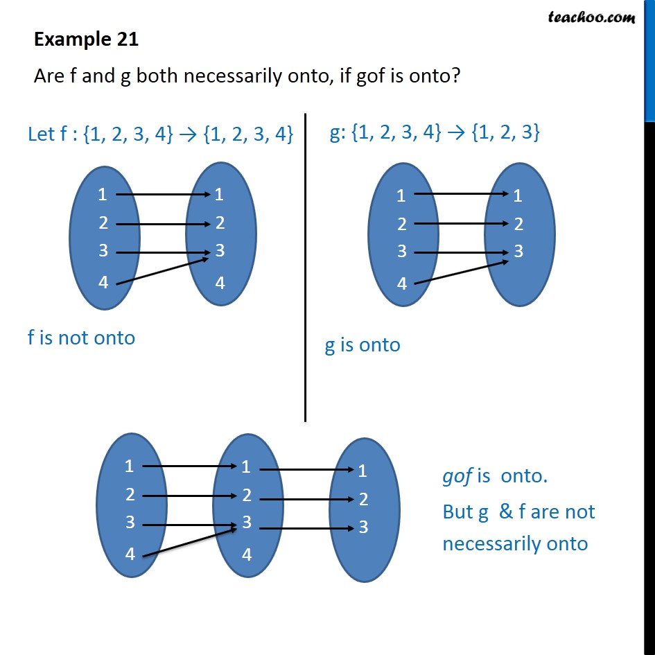 Example 21 - Are f and g both onto, if gof is onto? - Examples