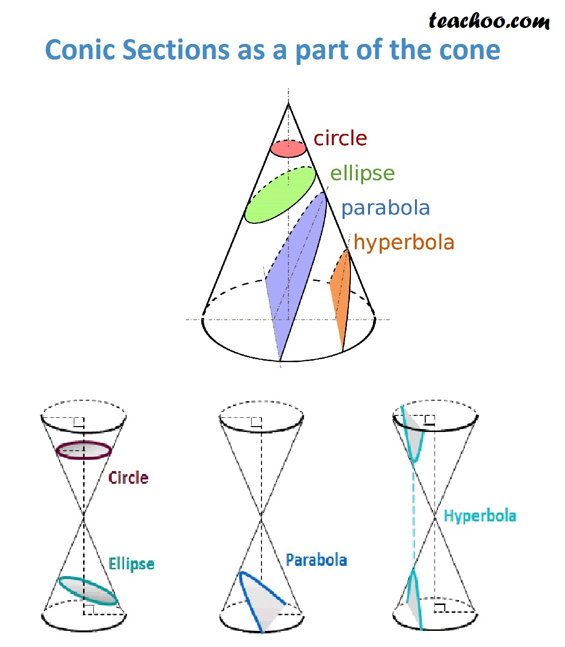 Hyperbola, Parabola, Ellipse, Circle as a part of the cone.jpg
