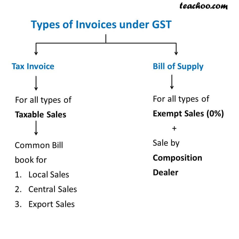 1 Types Of Invoices Under Gst   Tax   Free Download Tax Invoice Format In Excel