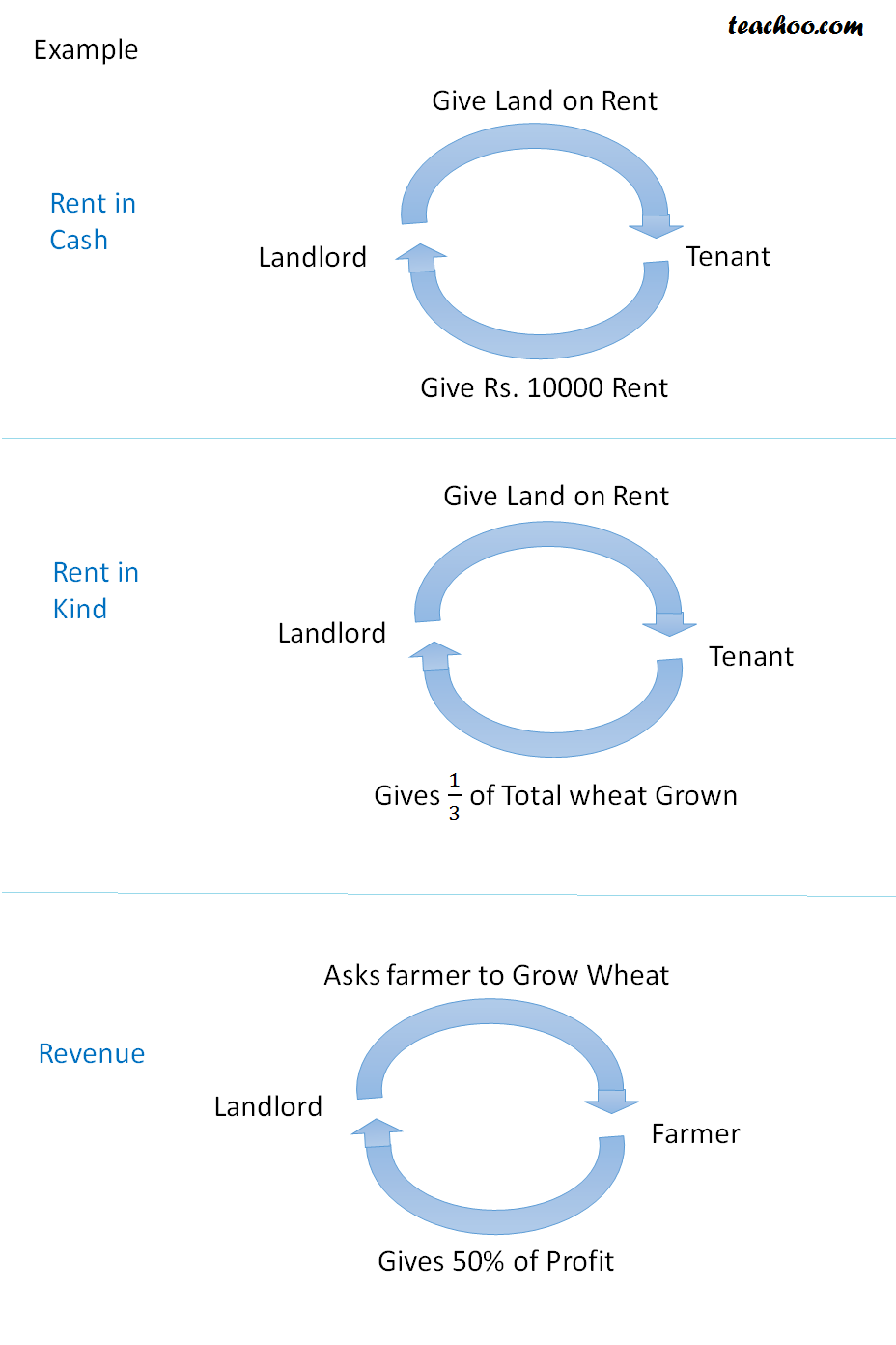 Rent or Revenue Derived from Land - What is Agricultural Income