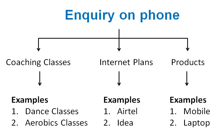 Enquiry on phone image.jpg