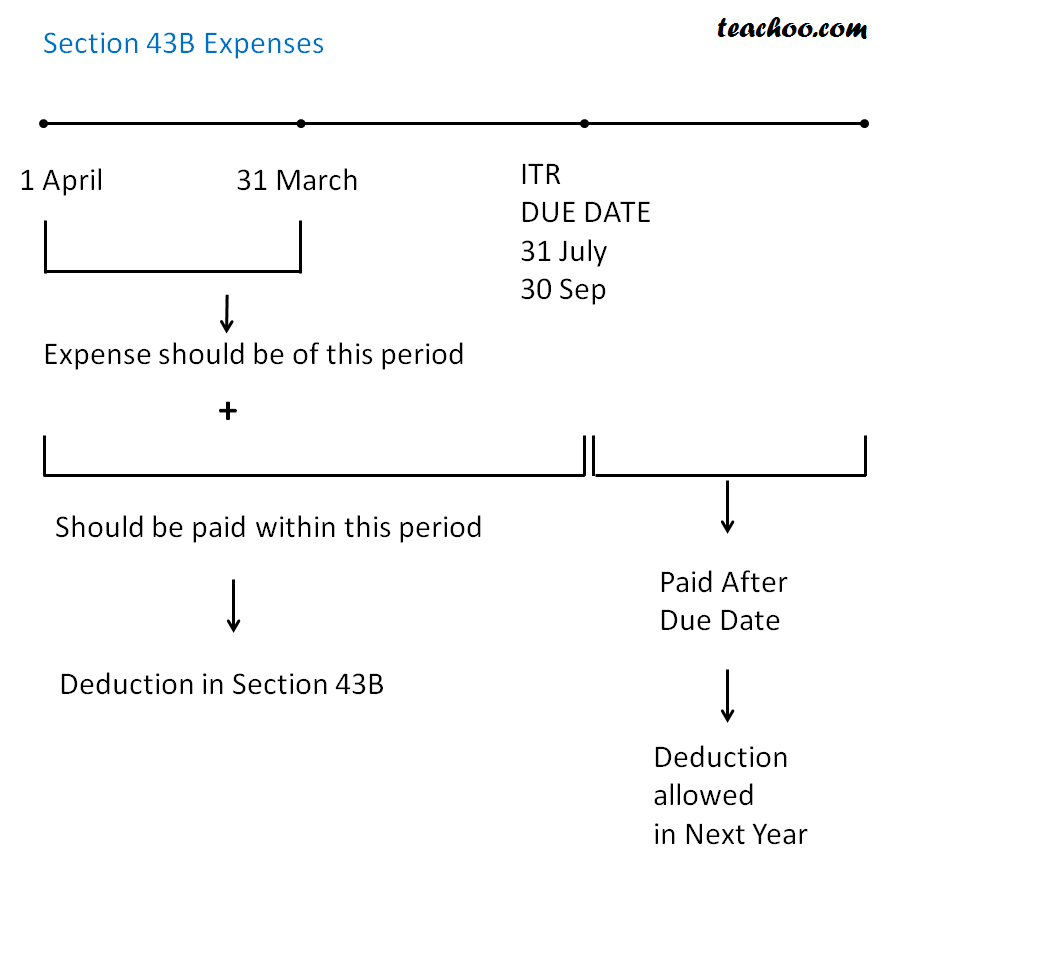 Section 43B Certain Deductions Only if Amt paid - Important Sections of PGBP Income