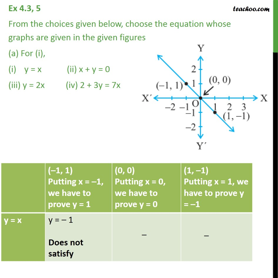 Ex 4.3, 5 - From the choices given below, choose equation - Ex 4.3