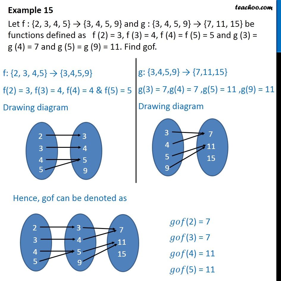 Example 15 - Let f(2) = 3, f(3) = 4, f(4) = f(5) = 5 - Examples
