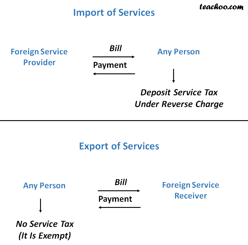 Service Tax On Import & Export of Services - Concept of RCM (Reverse Charge and Partial Reverse  Charge)