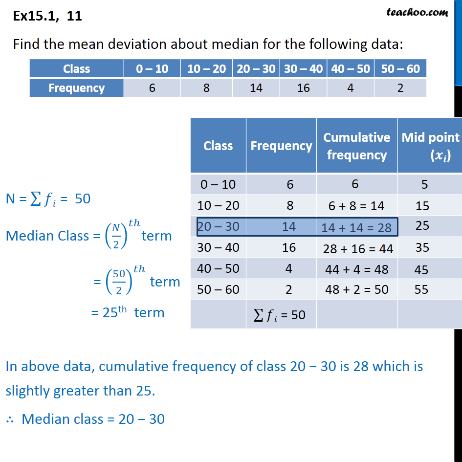 Ex 15.1, 11 - Find mean deviation about median Class 0 - 10 - Mean deviation about median - Continuous frequency distibution