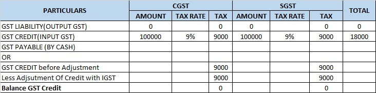2 make gst computation  CGST and SGST computation.jpg