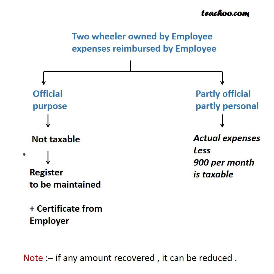 Two wheeler owned by Employee but expenses reimbursed by Employer  - Taxability of Perquisites